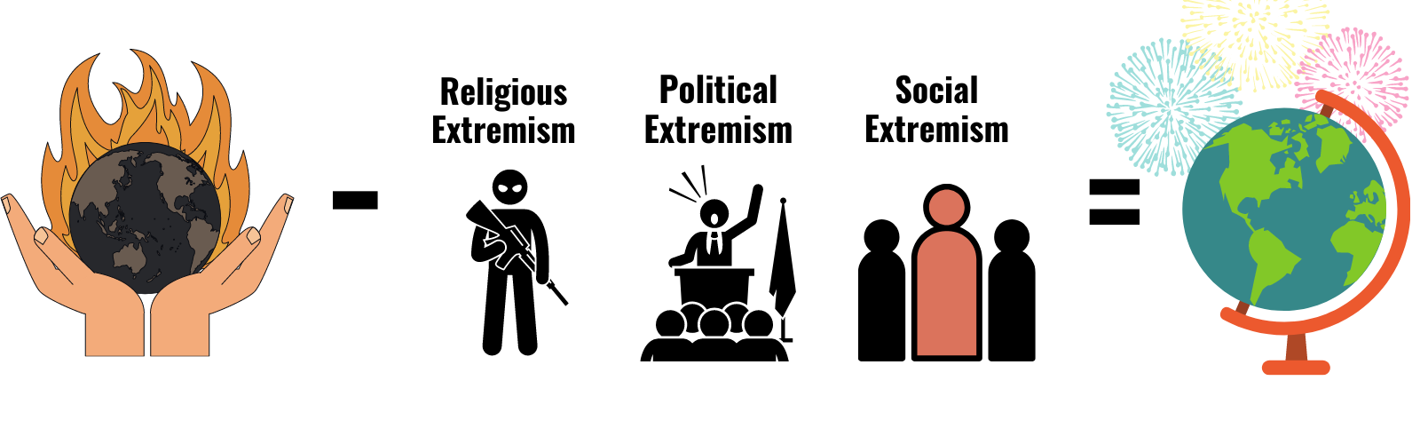 What does Extremism mean, and what is Radicalization
